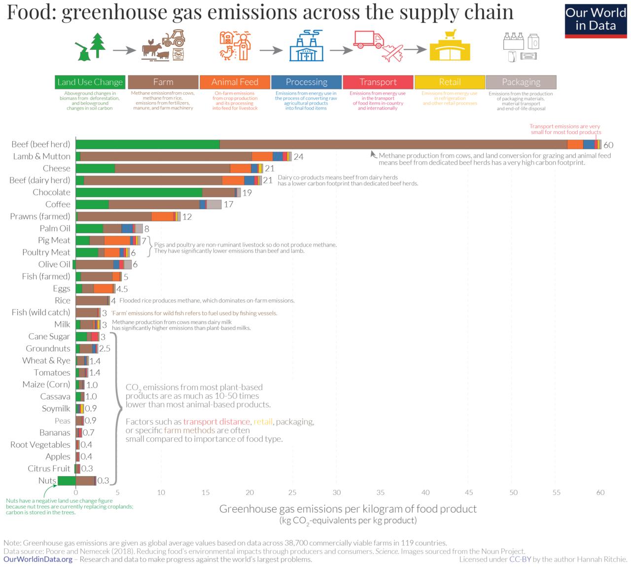 Figuur 1 Broeikasgas emissies per voedselgroep